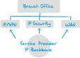 Cisco Managed Services -Ticomix